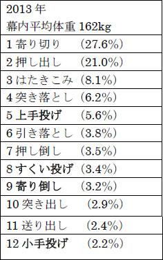 決まり手ベスト12